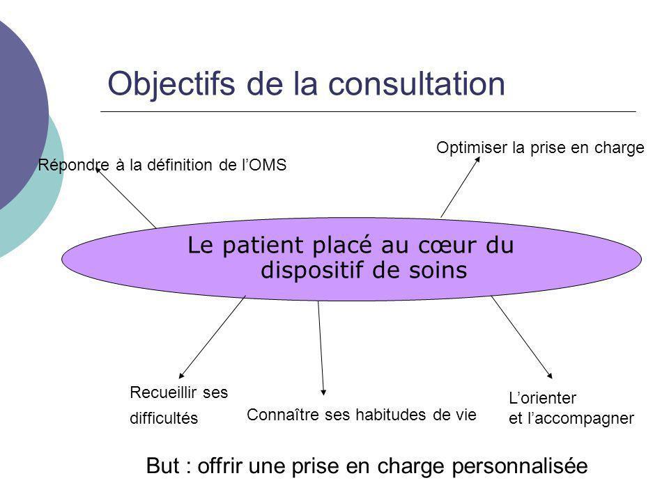 Objectifs de la consultation Le patient placé au cœur du dispositif de soins Répondre à la définition de lOMS Recueillir ses difficultés Connaître ses
