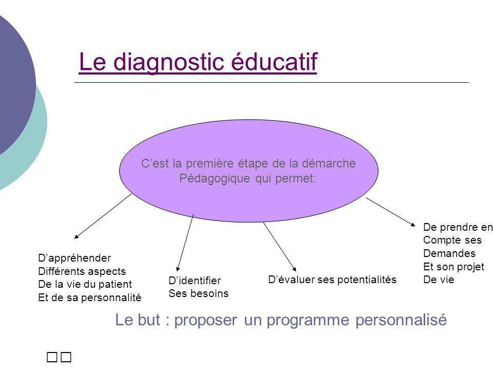 Léducation thérapeutique Réaliser un DIAGNOSTIC EDUCATIF Mettre en œuvre le SUIVI EDUCATIF et le REPRISES EDUCATIVES Etablir un CONTRAT DEDUCATION Réaliser LEVALUATION PEDAGOGIQUE Planifier LEVALUATION PEDAGOGIQUE Mettre en œuvre le CONTRAT dEDUCATION Démarche pédagogique Approche systématique