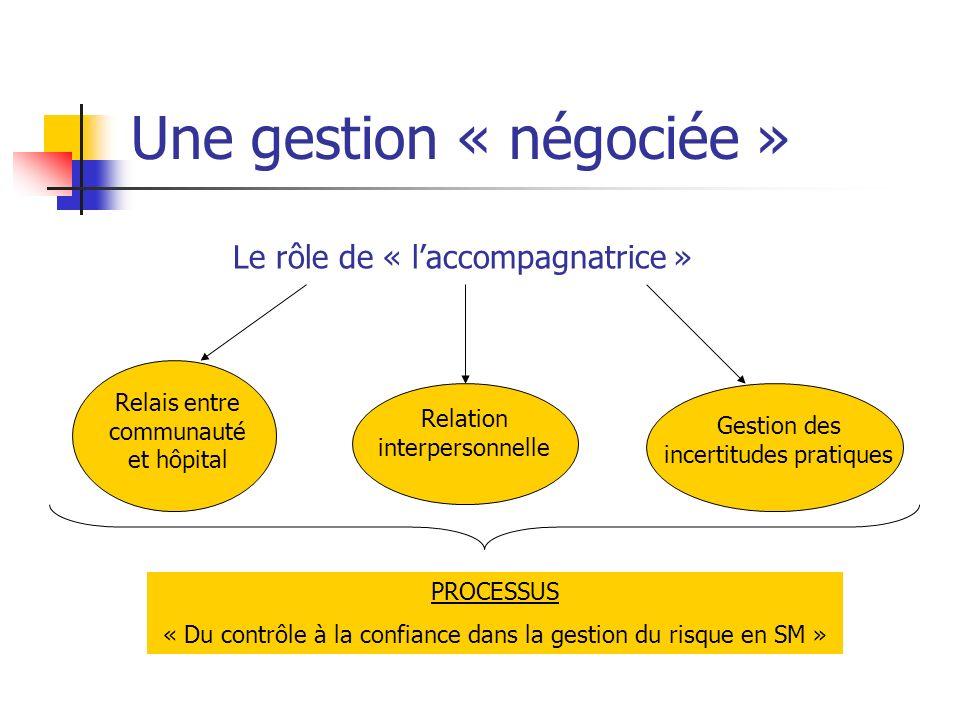 Une gestion « négociée » Le rôle de « laccompagnatrice » Relais entre communauté et hôpital Relation interpersonnelle Gestion des incertitudes pratiques PROCESSUS « Du contrôle à la confiance dans la gestion du risque en SM »