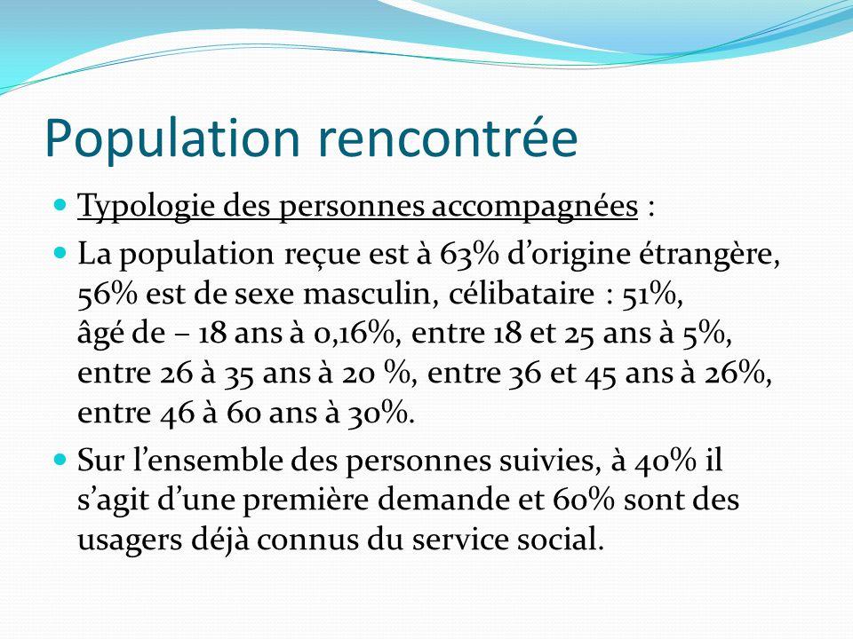 Population rencontrée Typologie des personnes accompagnées : La population reçue est à 63% dorigine étrangère, 56% est de sexe masculin, célibataire : 51%, âgé de – 18 ans à 0,16%, entre 18 et 25 ans à 5%, entre 26 à 35 ans à 20 %, entre 36 et 45 ans à 26%, entre 46 à 60 ans à 30%.