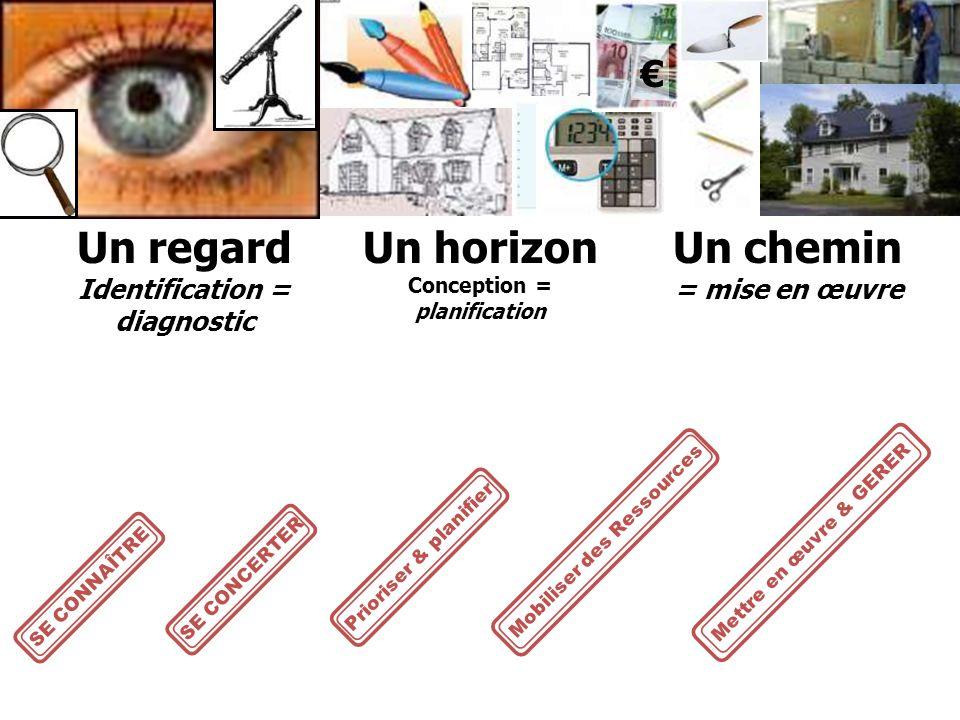 Un regard Identification = diagnostic Un horizon Conception = planification Un chemin = mise en œuvre SE CONNAÎTRESE CONCERTER Mobiliser des Ressources Mettre en œuvre & GERER Prioriser & planifier