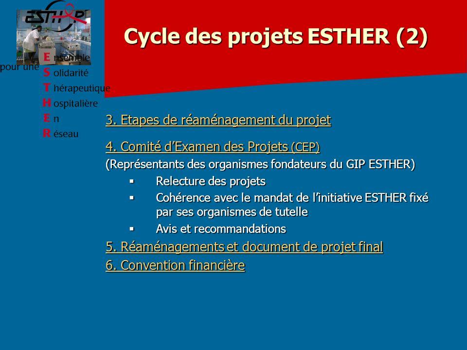 Cycle des projets ESTHER (2) 3.Etapes de réaménagement du projet 4.