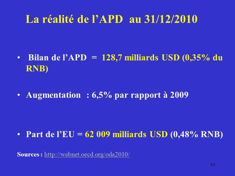 Bilan de lAPD = 128,7 milliards USD (0,35% du RNB) Augmentation : 6,5% par rapport à 2009 Part de lEU = 62 009 milliards USD (0,48% RNB) Sources : htt