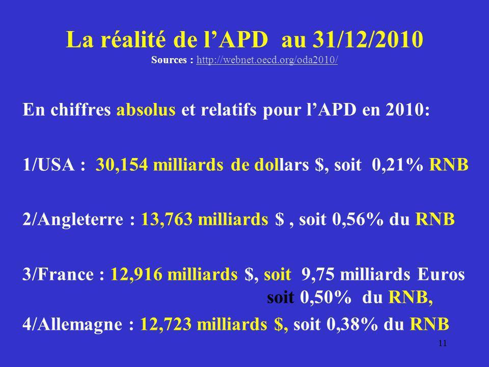 La réalité de lAPD au 31/12/2010 Sources : http://webnet.oecd.org/oda2010/http://webnet.oecd.org/oda2010/ En chiffres absolus et relatifs pour lAPD en