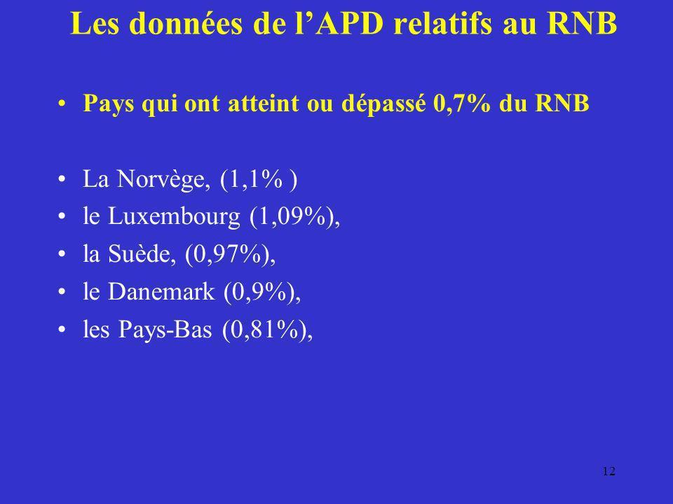 Les données de lAPD relatifs au RNB Pays qui ont atteint ou dépassé 0,7% du RNB La Norvège, (1,1% ) le Luxembourg (1,09%), la Suède, (0,97%), le Danem