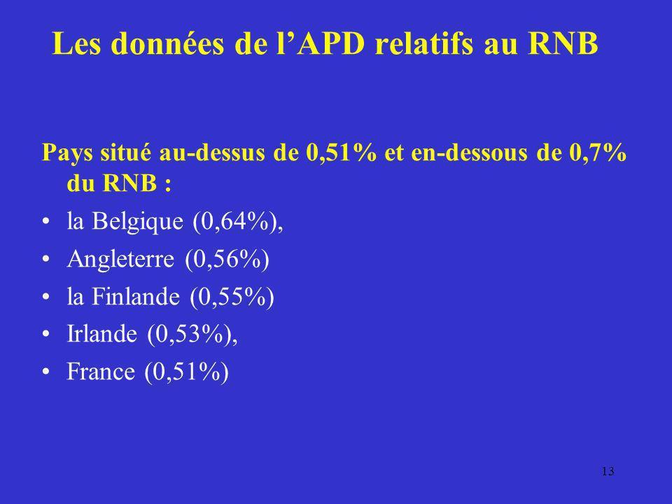 Les données de lAPD relatifs au RNB Pays situé au-dessus de 0,51% et en-dessous de 0,7% du RNB : la Belgique (0,64%), Angleterre (0,56%) la Finlande (