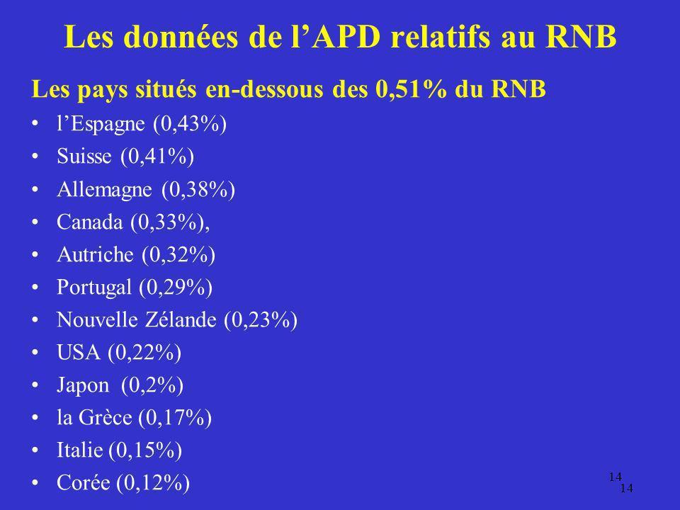 14 Les données de lAPD relatifs au RNB Les pays situés en-dessous des 0,51% du RNB lEspagne (0,43%) Suisse (0,41%) Allemagne (0,38%) Canada (0,33%), A