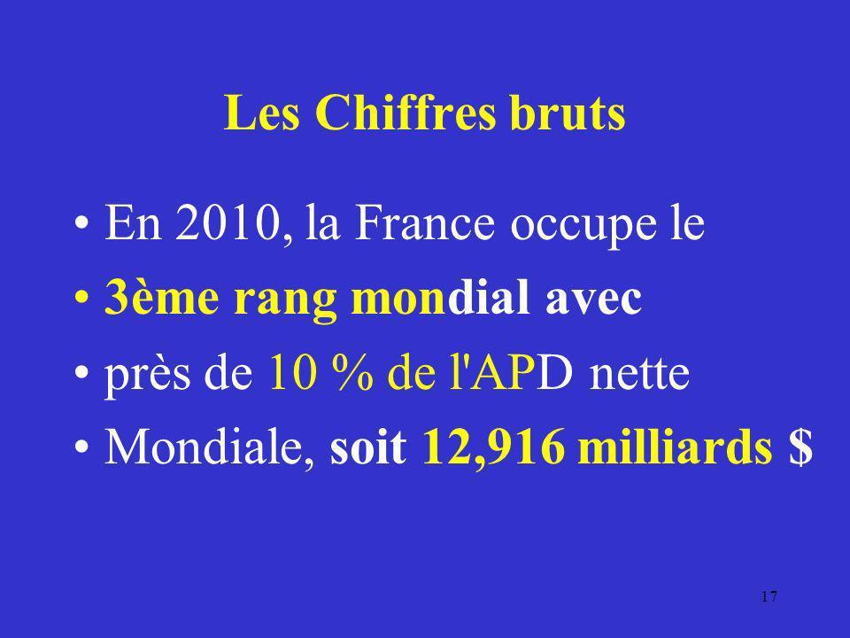 Les Chiffres bruts En 2010, la France occupe le 3ème rang mondial avec près de 10 % de l'APD nette Mondiale, soit 12,916 milliards $ 17