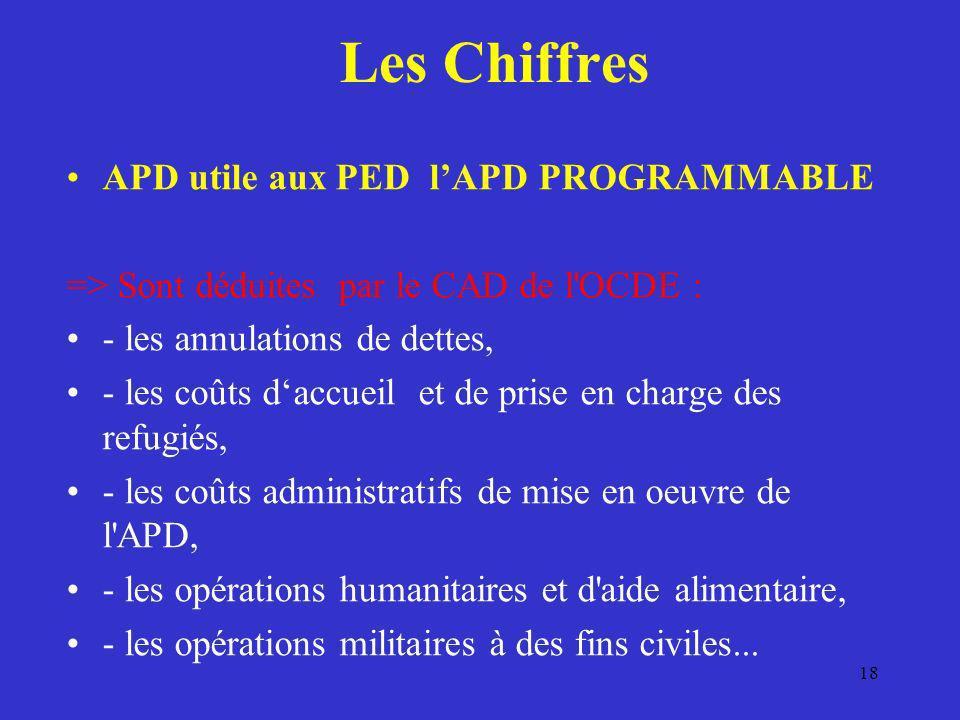 Les Chiffres APD utile aux PED lAPD PROGRAMMABLE => Sont déduites par le CAD de l'OCDE : - les annulations de dettes, - les coûts daccueil et de prise