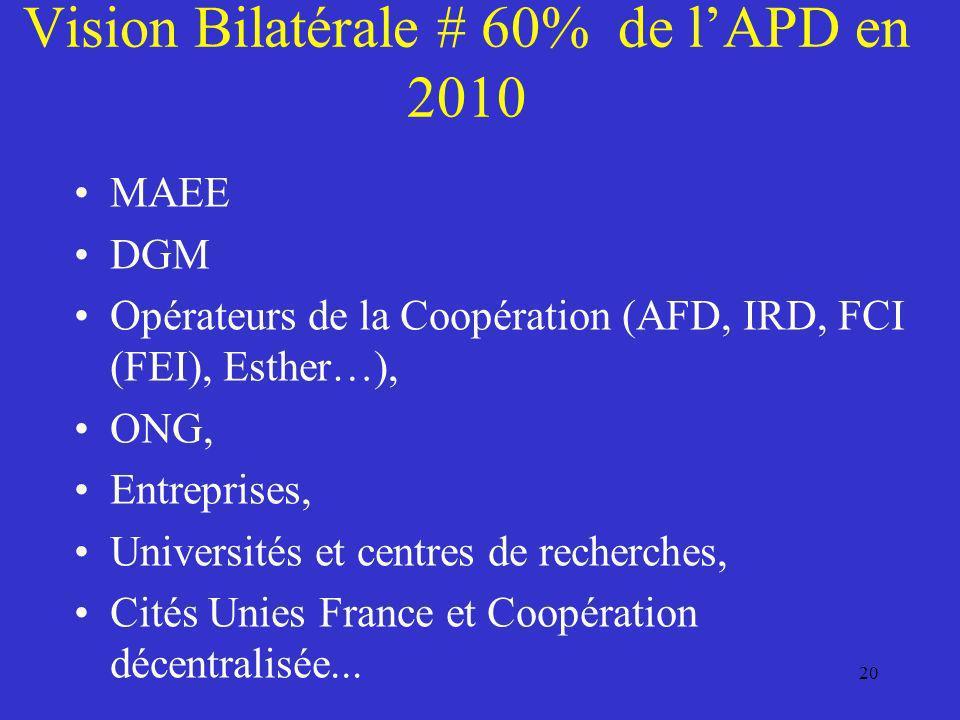 Vision Bilatérale # 60% de lAPD en 2010 MAEE DGM Opérateurs de la Coopération (AFD, IRD, FCI (FEI), Esther…), ONG, Entreprises, Universités et centres