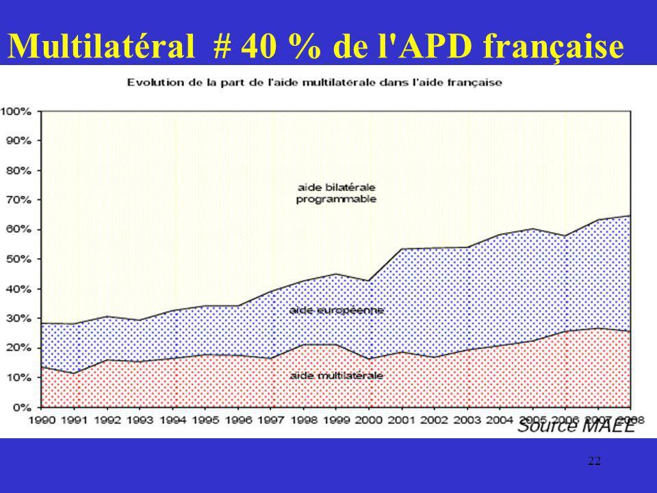 22 Multilatéral # 40 % de l'APD française