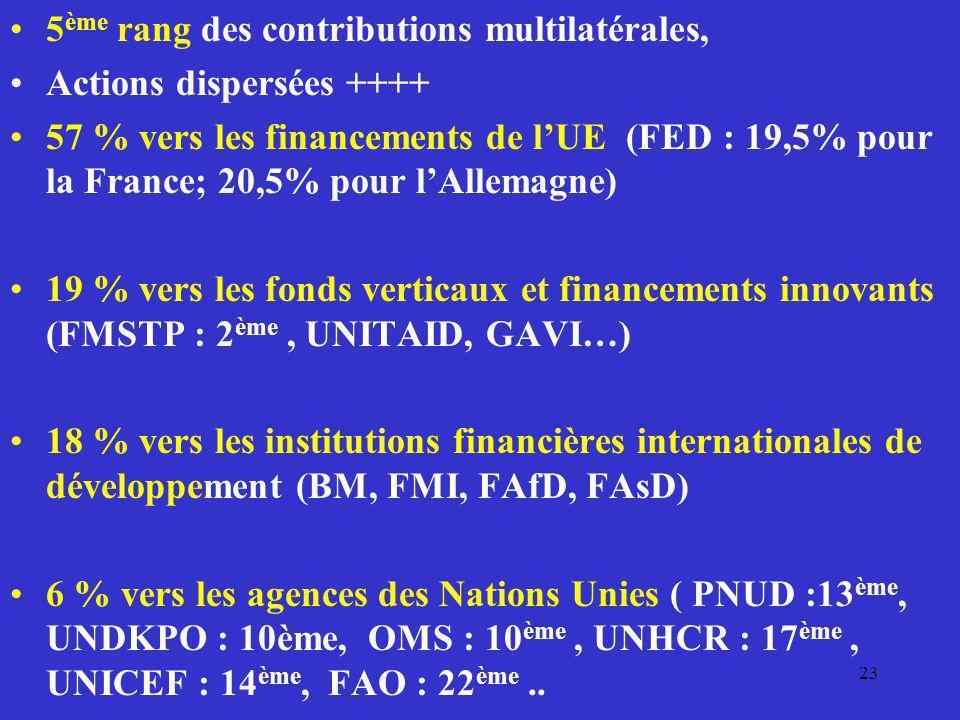 5 ème rang des contributions multilatérales, Actions dispersées ++++ 57 % vers les financements de lUE (FED : 19,5% pour la France; 20,5% pour lAllema