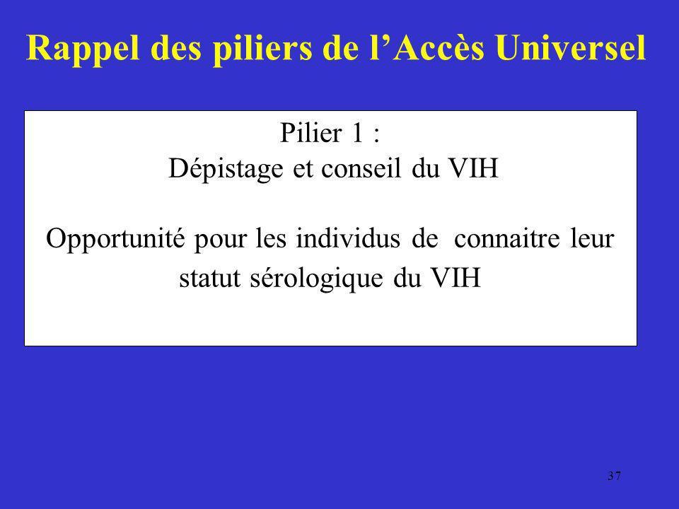 37 Pilier 1 : Dépistage et conseil du VIH Opportunité pour les individus de connaitre leur statut sérologique du VIH Rappel des piliers de lAccès Univ