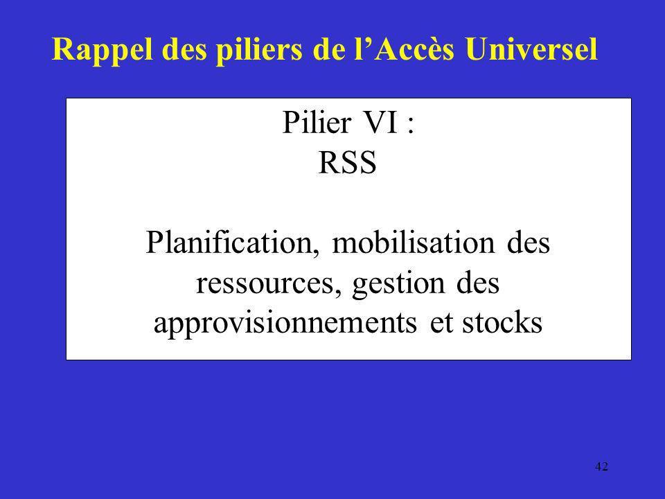 42 Pilier VI : RSS Planification, mobilisation des ressources, gestion des approvisionnements et stocks Rappel des piliers de lAccès Universel