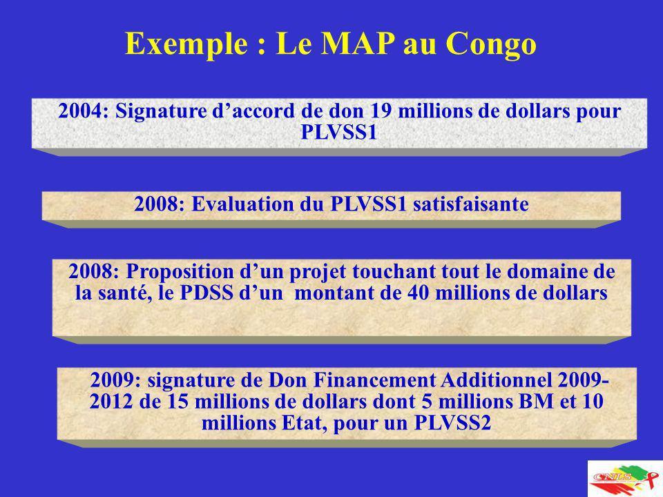 50 2004: Signature daccord de don 19 millions de dollars pour PLVSS1 2009: signature de Don Financement Additionnel 2009- 2012 de 15 millions de dolla
