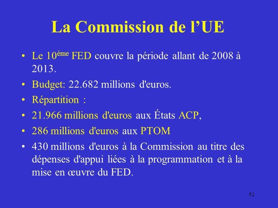 La Commission de lUE Le 10 ème FED couvre la période allant de 2008 à 2013. Budget: 22.682 millions d'euros. Répartition : 21.966 millions d'euros aux