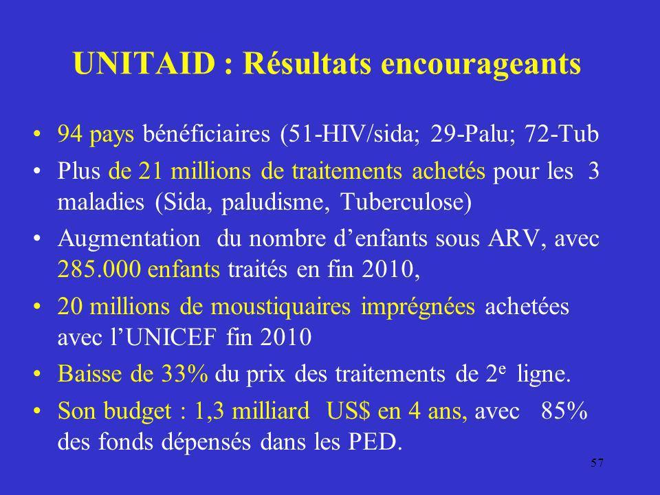 UNITAID : Résultats encourageants 94 pays bénéficiaires (51-HIV/sida; 29-Palu; 72-Tub Plus de 21 millions de traitements achetés pour les 3 maladies (