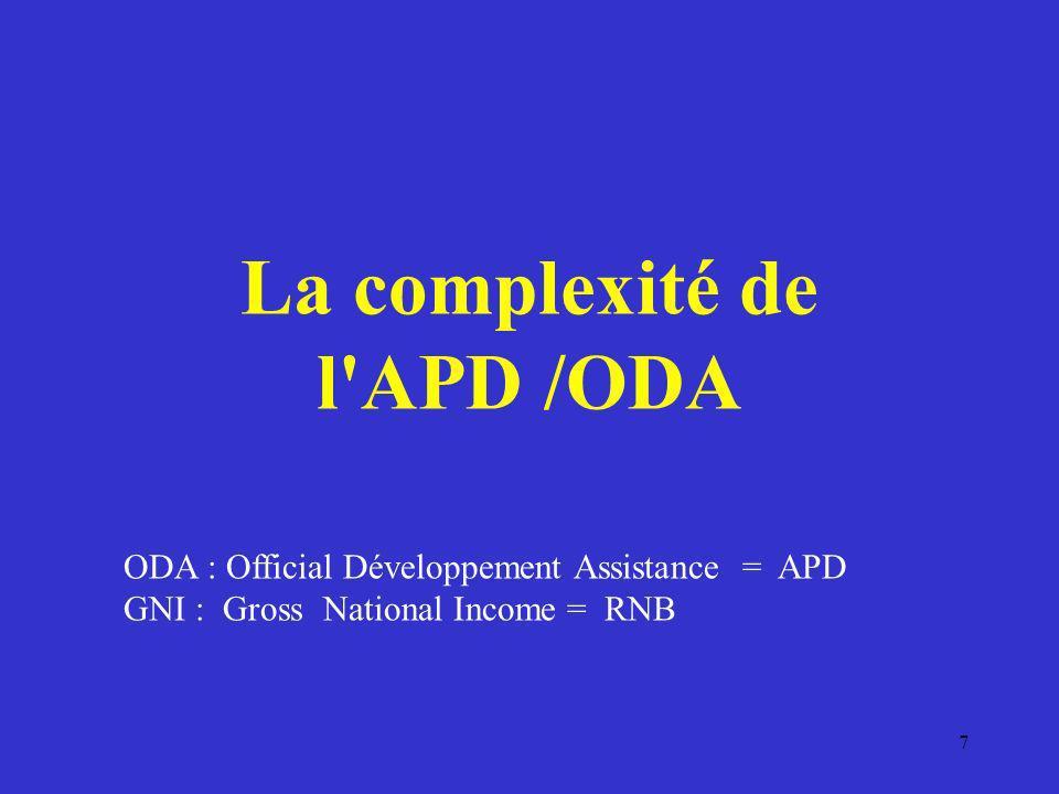 La complexité de l'APD /ODA 7 ODA : Official Développement Assistance = APD GNI : Gross National Income = RNB