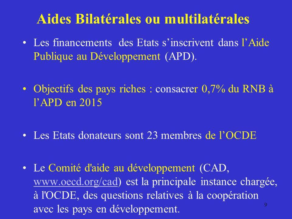 Aides Bilatérales ou multilatérales Les financements des Etats sinscrivent dans lAide Publique au Développement (APD). Objectifs des pays riches : con
