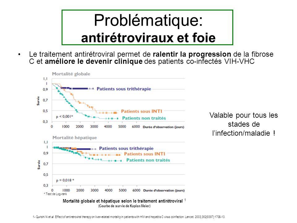 Problématique: antirétroviraux et foie Le traitement antirétroviral permet de ralentir la progression de la fibrose C et améliore le devenir clinique des patients co-infectés VIH-VHC * Test de Log-rank Mortalité globale et hépatique selon le traitement antirétroviral 1 (Courbe de survie de Kaplan Meier) 1- Qurishi N et al.