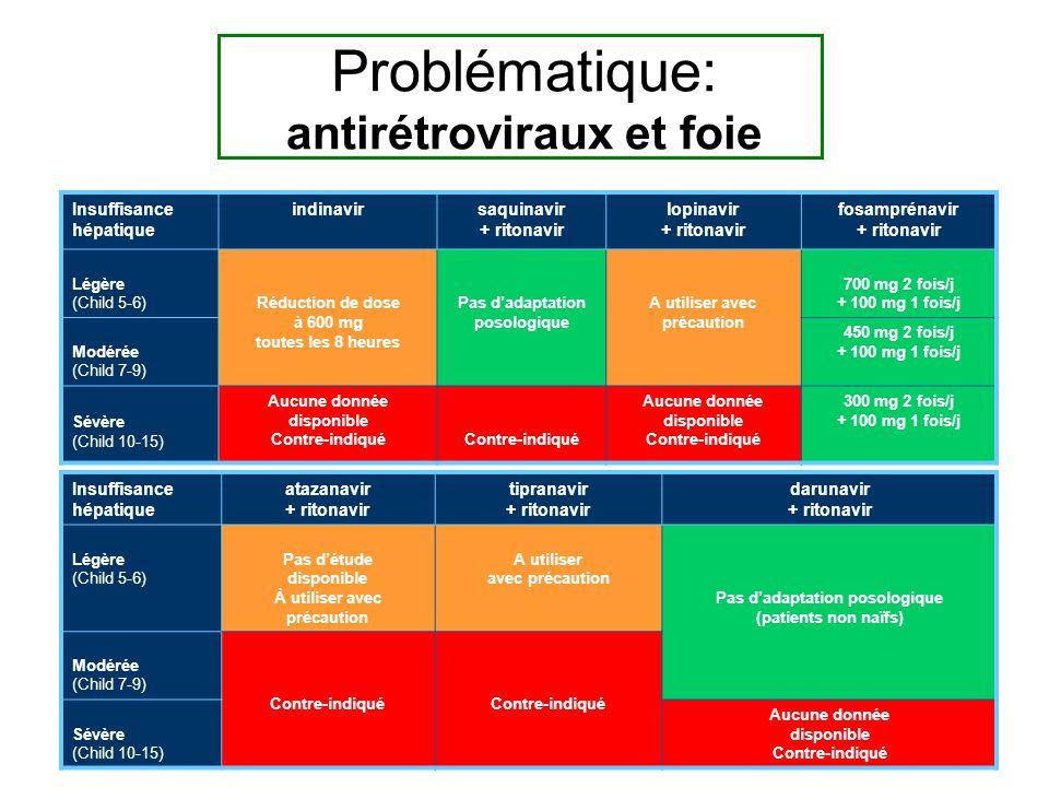 Insuffisance hépatique indinavirsaquinavir + ritonavir lopinavir + ritonavir fosamprénavir + ritonavir Légère (Child 5-6)Réduction de dose à 600 mg toutes les 8 heures Pas dadaptation posologique A utiliser avec précaution 700 mg 2 fois/j + 100 mg 1 fois/j Modérée (Child 7-9) 450 mg 2 fois/j + 100 mg 1 fois/j Sévère (Child 10-15) Aucune donnée disponible Contre-indiqué Aucune donnée disponible Contre-indiqué 300 mg 2 fois/j + 100 mg 1 fois/j Insuffisance hépatique atazanavir + ritonavir tipranavir + ritonavir darunavir + ritonavir Légère (Child 5-6) Pas détude disponible À utiliser avec précaution A utiliser avec précaution Pas dadaptation posologique (patients non naïfs) Modérée (Child 7-9) Contre-indiqué Sévère (Child 10-15) Aucune donnée disponible Contre-indiqué