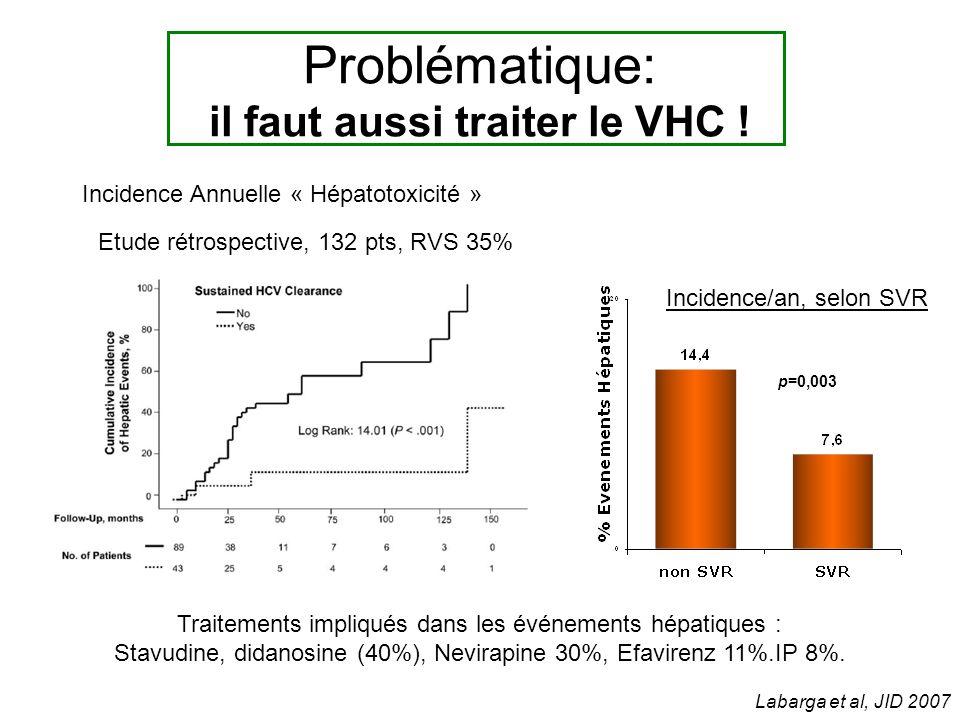 Labarga et al, JID 2007 Etude rétrospective, 132 pts, RVS 35% Traitements impliqués dans les événements hépatiques : Stavudine, didanosine (40%), Nevirapine 30%, Efavirenz 11%.IP 8%.