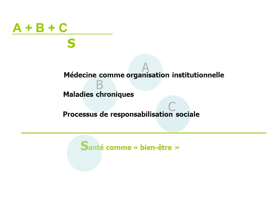 C A B A + B + C Médecine comme organisation institutionnelle S anté comme « bien-être » S Maladies chroniques Processus de responsabilisation sociale