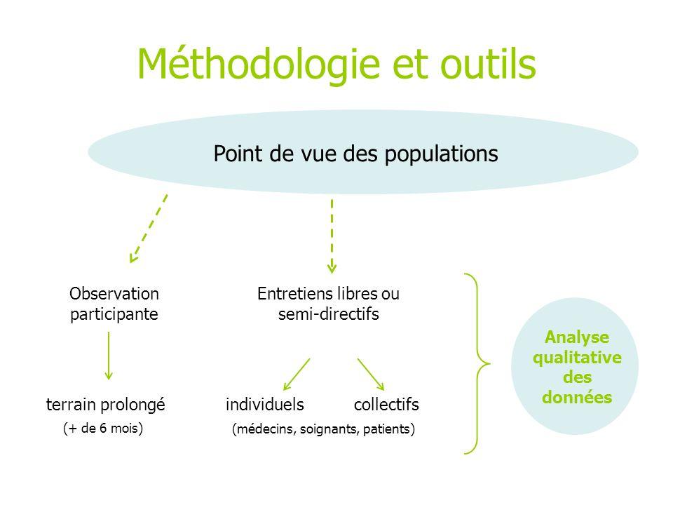 Méthodologie et outils Point de vue des populations Observation participante terrain prolongé Entretiens libres ou semi-directifs individuelscollectif