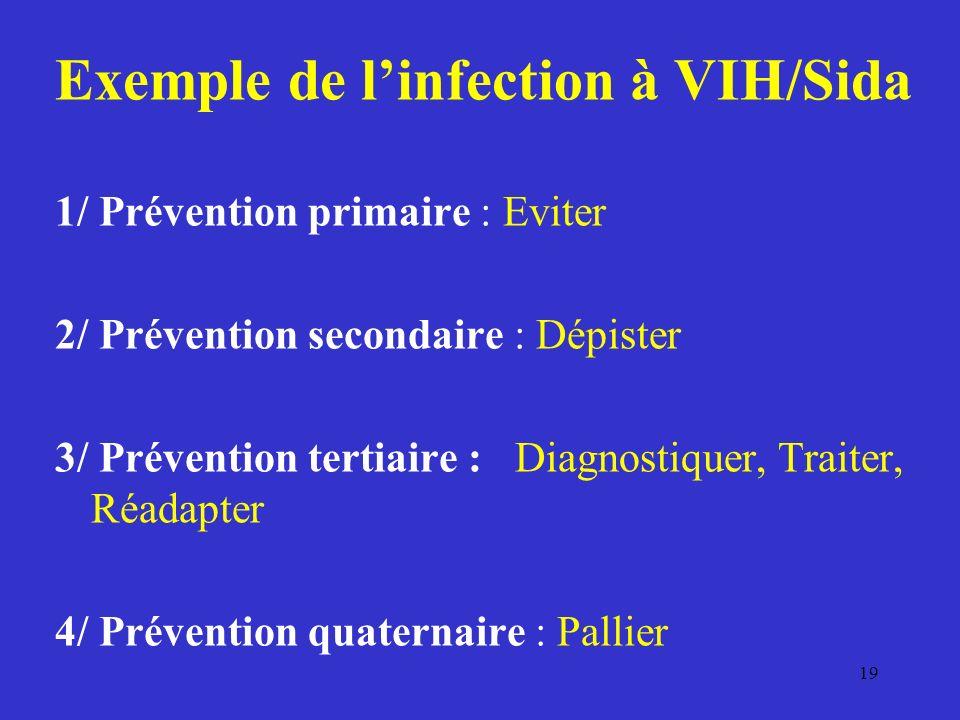 Exemple de linfection à VIH/Sida 1/ Prévention primaire : Eviter 2/ Prévention secondaire : Dépister 3/ Prévention tertiaire : Diagnostiquer, Traiter, Réadapter 4/ Prévention quaternaire : Pallier 19