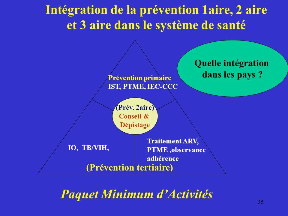 35 Intégration de la prévention 1aire, 2 aire et 3 aire dans le système de santé (Prév.