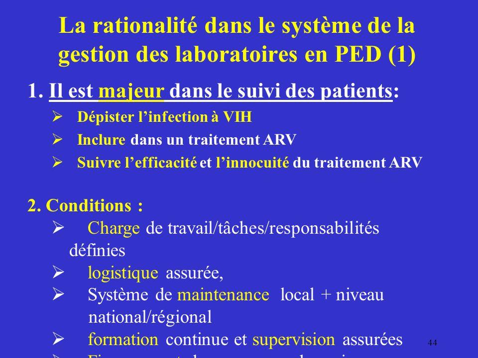 La rationalité dans le système de la gestion des laboratoires en PED (1) 1.