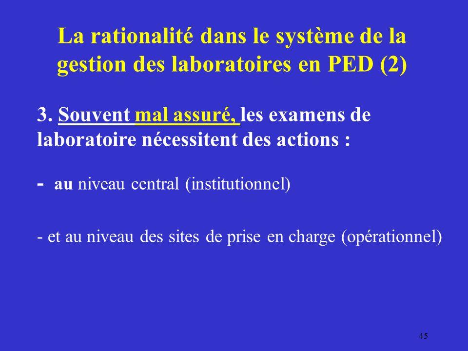 La rationalité dans le système de la gestion des laboratoires en PED (2) 3.