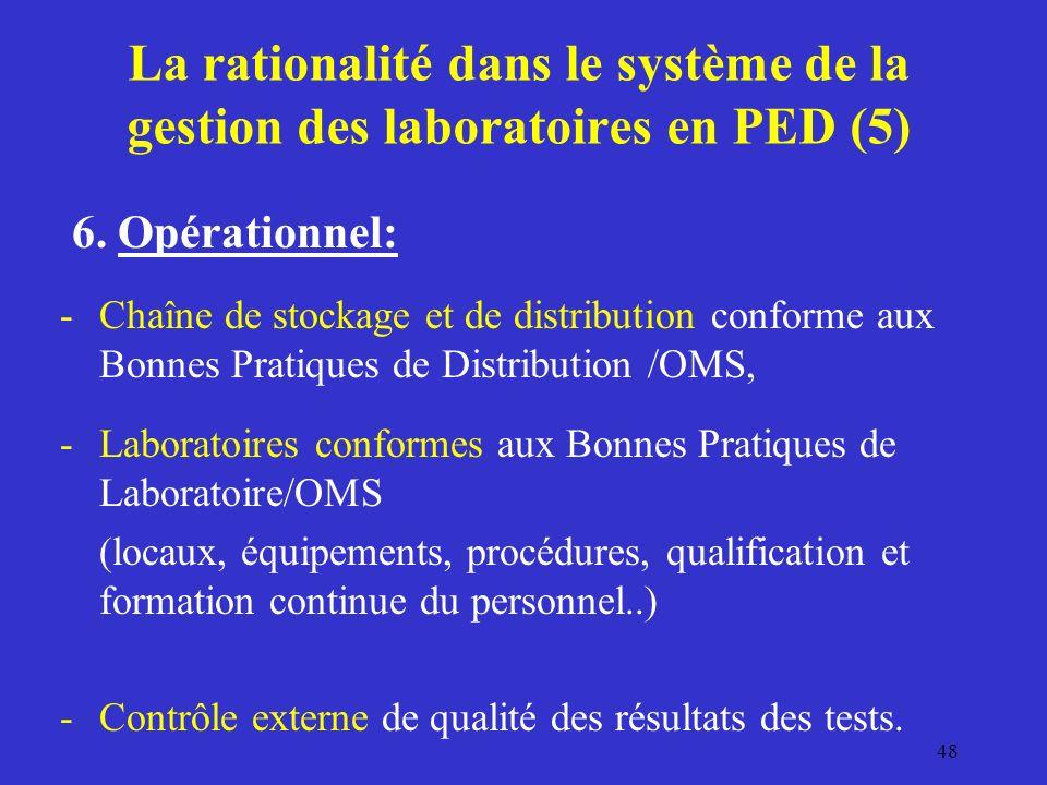La rationalité dans le système de la gestion des laboratoires en PED (5) 6.