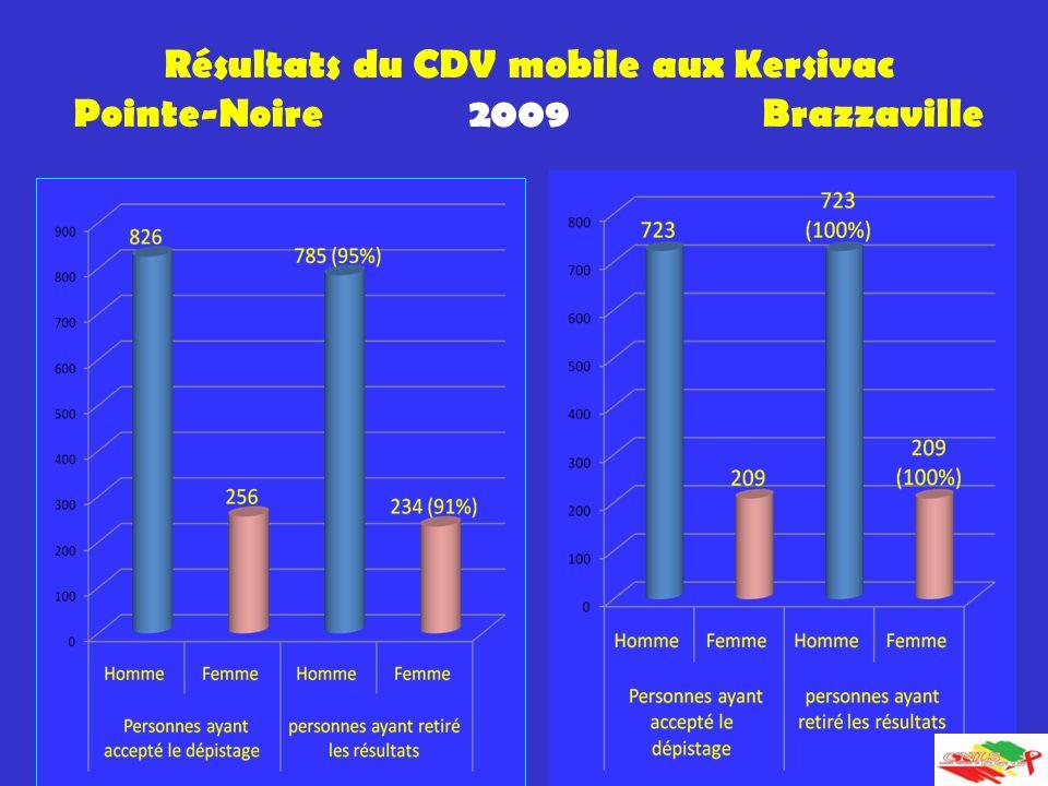64 Résultats du CDV mobile aux Kersivac Pointe-Noire 2009 Brazzaville