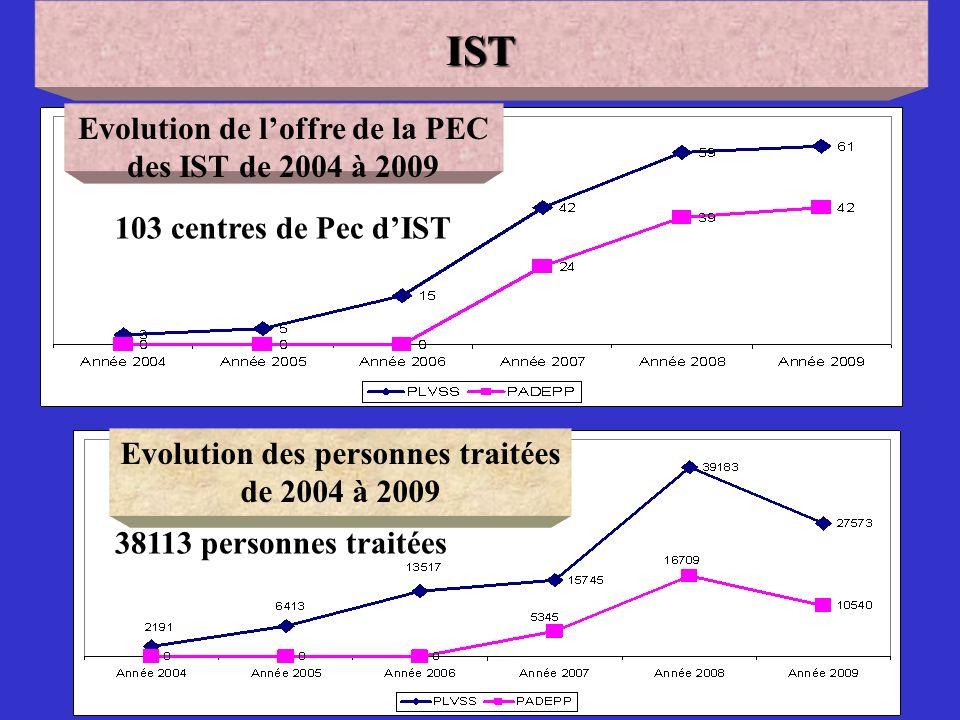 66 Evolution de loffre de la PEC des IST de 2004 à 2009 Evolution des personnes traitées de 2004 à 2009IST 103 centres de Pec dIST 38113 personnes traitées