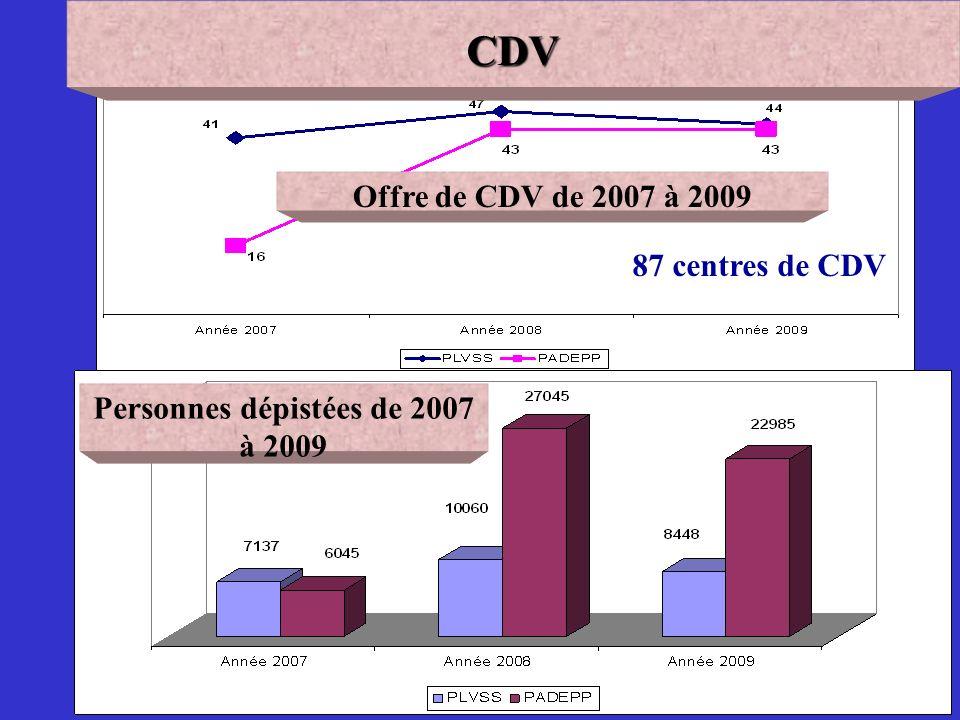 67 Offre de CDV de 2007 à 2009 Personnes dépistées de 2007 à 2009CDV 87 centres de CDV