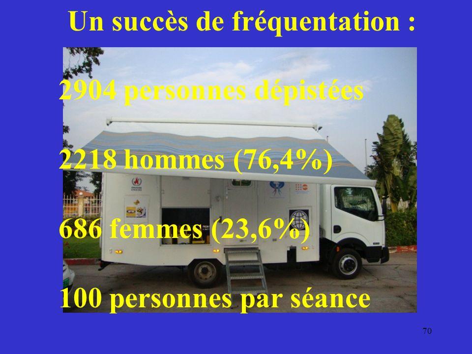 70 Un succès de fréquentation : 2904 personnes dépistées 2218 hommes (76,4%) 686 femmes (23,6%) 100 personnes par séance