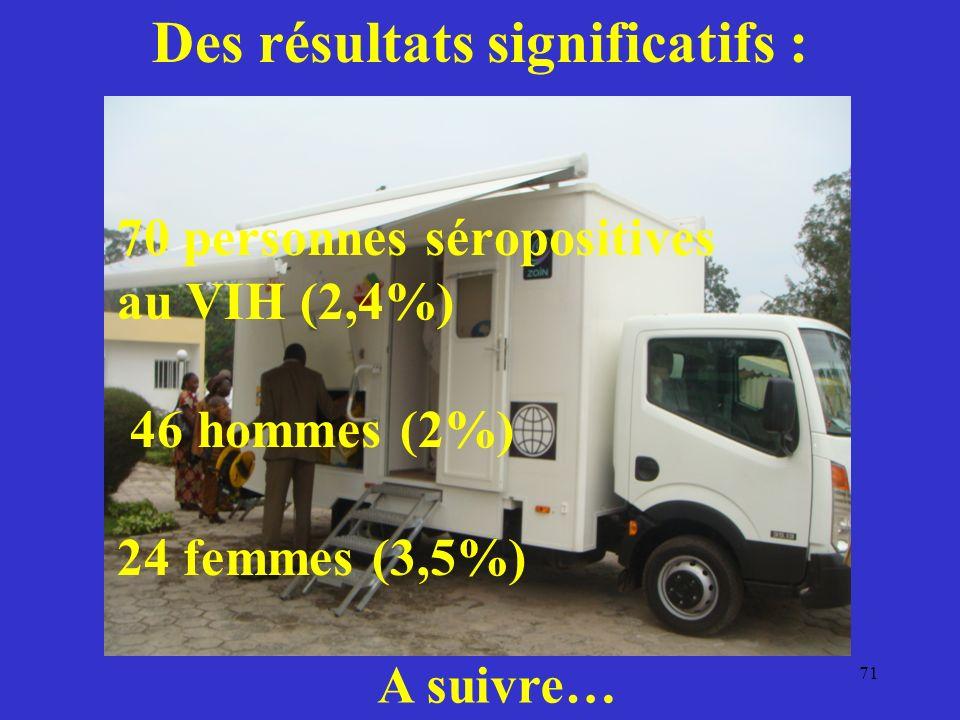 71 Des résultats significatifs : 70 personnes séropositives au VIH (2,4%) 46 hommes (2%) 24 femmes (3,5%) A suivre…