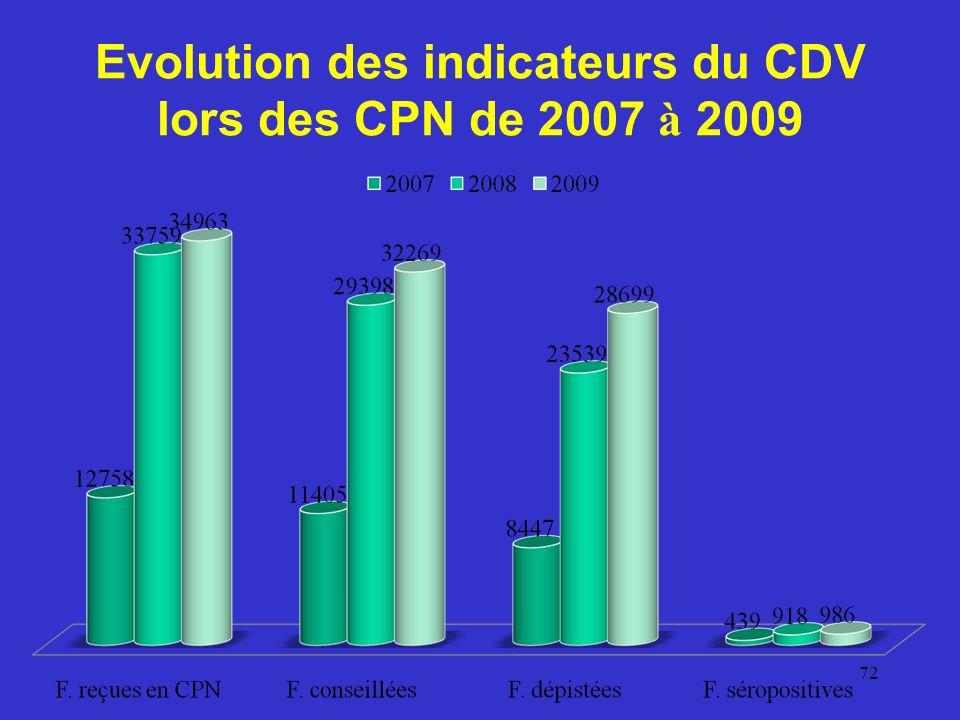 Evolution des indicateurs du CDV lors des CPN de 2007 à 2009 72