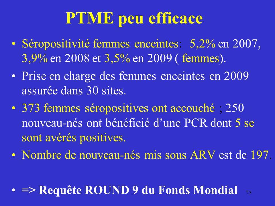PTME peu efficace Séropositivité femmes enceintes: 5,2% en 2007, 3,9% en 2008 et 3,5% en 2009 ( femmes).