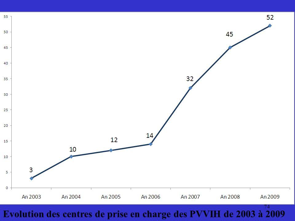 74 Evolution des centres de prise en charge des PVVIH de 2003 à 2009