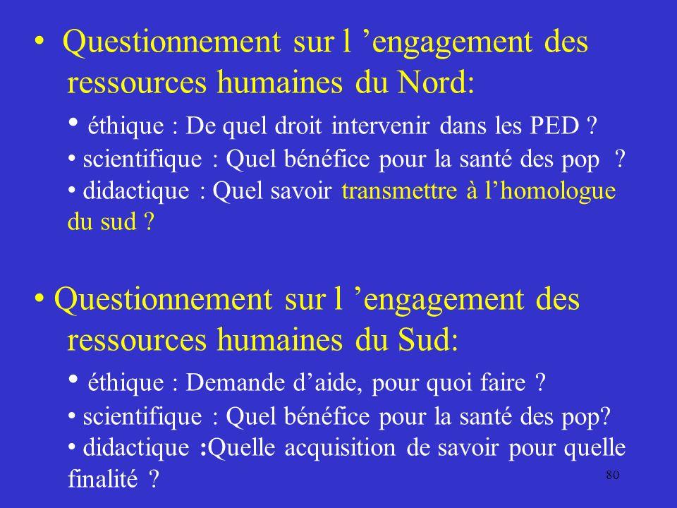 Questionnement sur l engagement des ressources humaines du Nord: éthique : De quel droit intervenir dans les PED .
