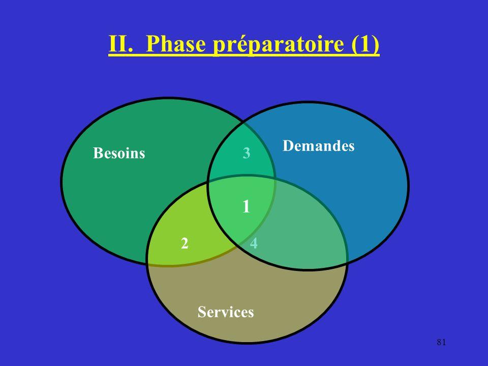 II. Phase préparatoire (1) Besoins 3 2 4 Services Demandes 1 81
