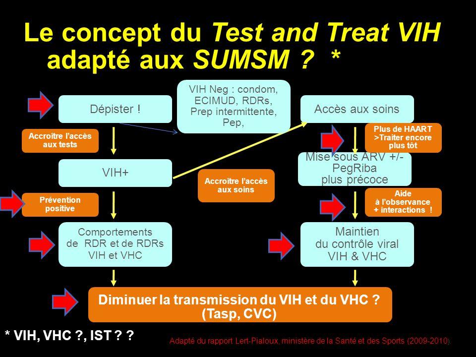 Diminuer la transmission du VIH et du VHC .