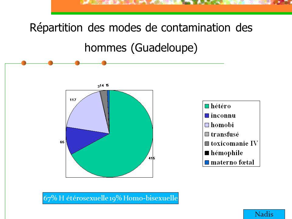 Répartition des modes de contamination des hommes (Guadeloupe) Nadis 67% H étérosexuelle 19% Homo-bisexuelle