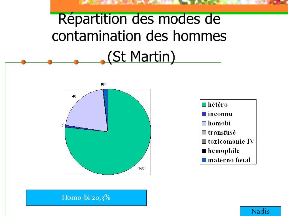 Répartition des modes de contamination des hommes (St Martin) Nadis Homo-bi 20,3%