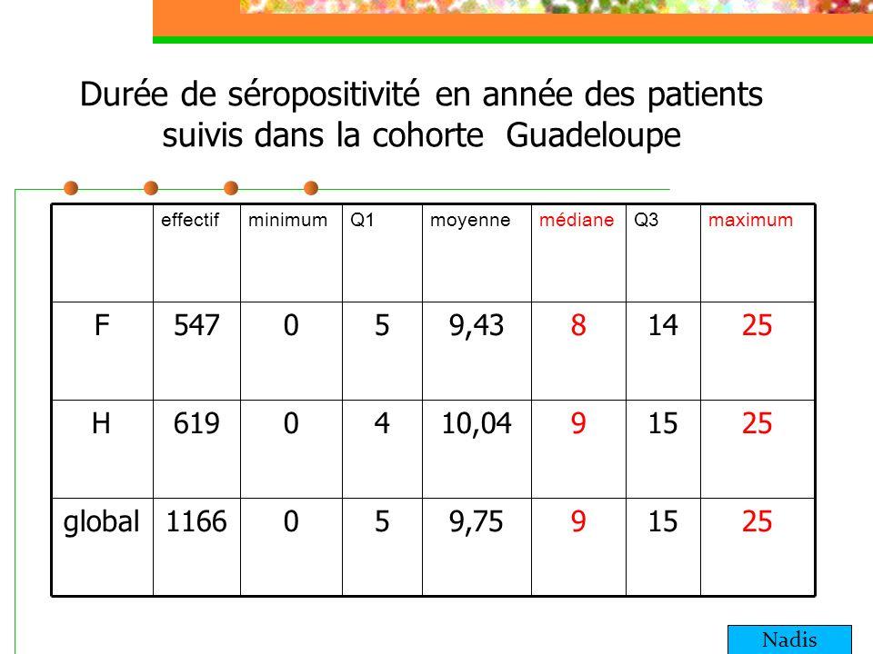 Durée de séropositivité en année des patients suivis dans la cohorte Guadeloupe 251599,75501166global 2515910,0440619H 251489,4350547F maximumQ3médian