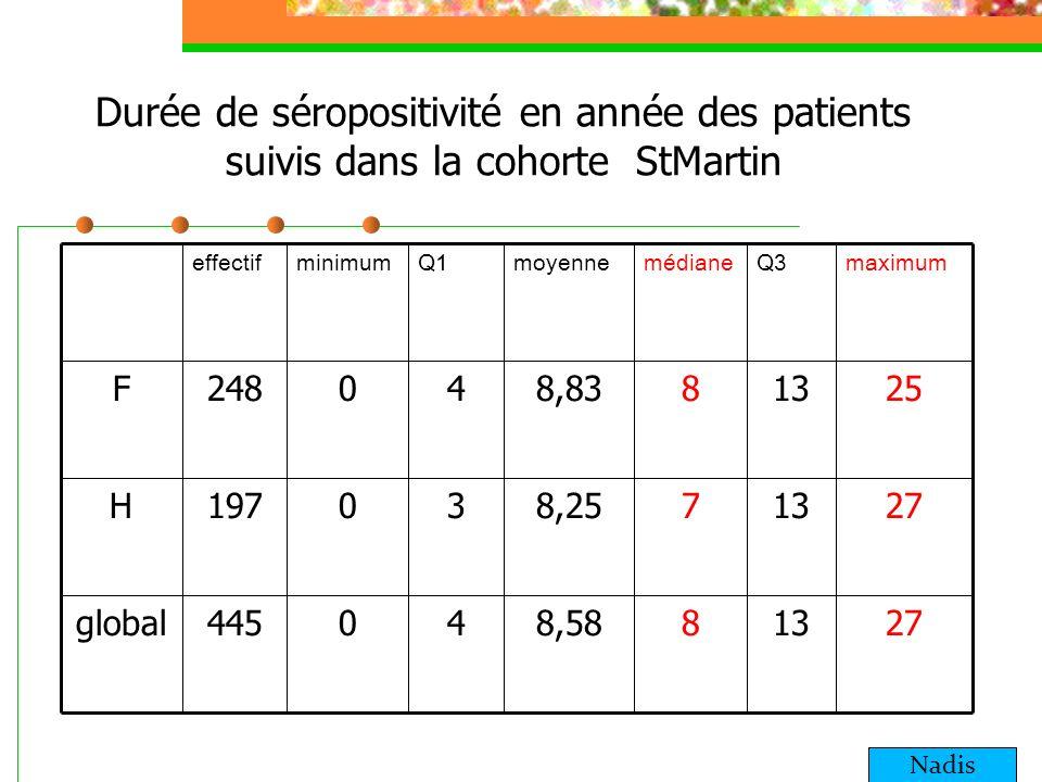 Durée de séropositivité en année des patients suivis dans la cohorte Nadis La moitié des patients en Guadeloupe sont suivis depuis plus de 9 ans Et la moitié des patients de StMartin plus de 8 ans
