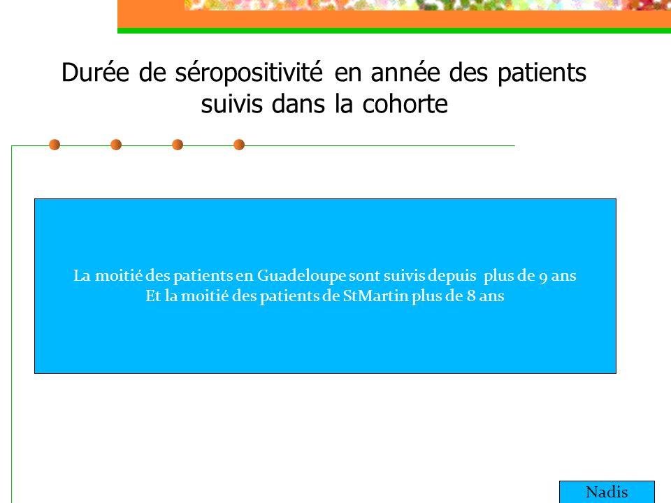 Durée de séropositivité en année des patients suivis dans la cohorte Nadis La moitié des patients en Guadeloupe sont suivis depuis plus de 9 ans Et la