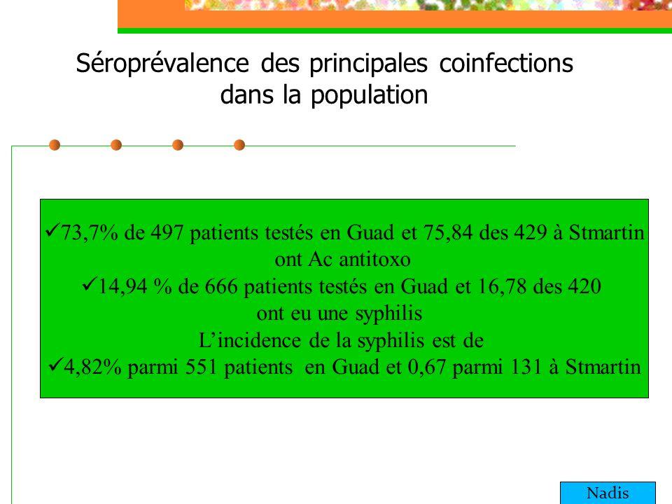 Séroprévalence des principales coinfections dans la population 73,7% de 497 patients testés en Guad et 75,84 des 429 à Stmartin ont Ac antitoxo 14,94